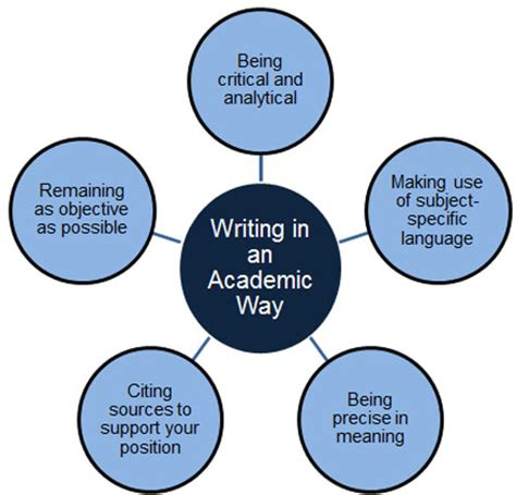 How to Write an Effective Rhetorical Analysis: Essay